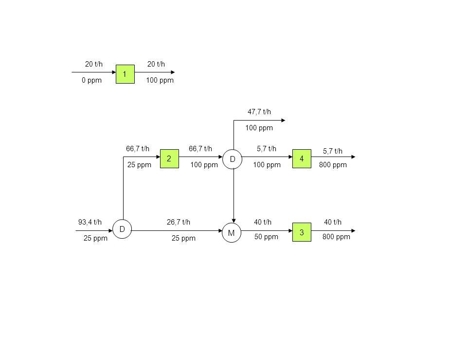 1 2 D 4 D M 3 20 t/h 20 t/h 0 ppm 100 ppm 47,7 t/h 100 ppm 66,7 t/h