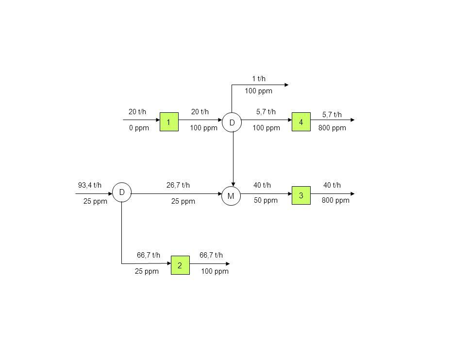 1 D 4 D M 3 2 1 t/h 100 ppm 20 t/h 20 t/h 5,7 t/h 5,7 t/h 0 ppm