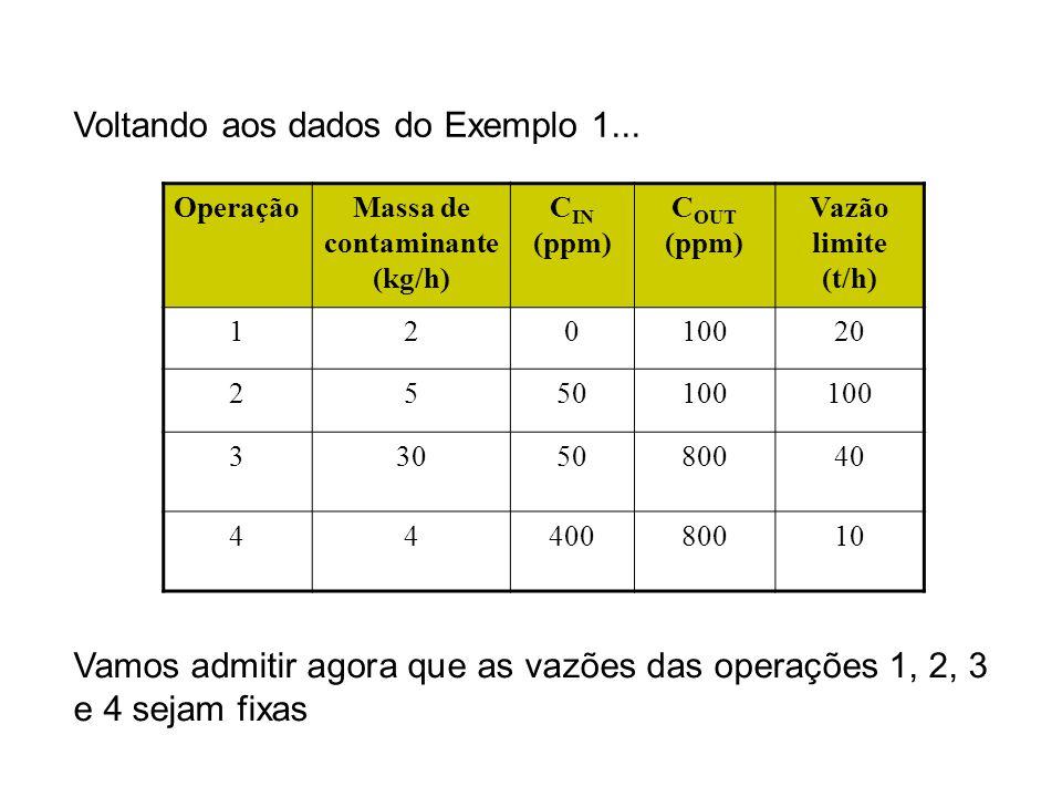 Massa de contaminante (kg/h)