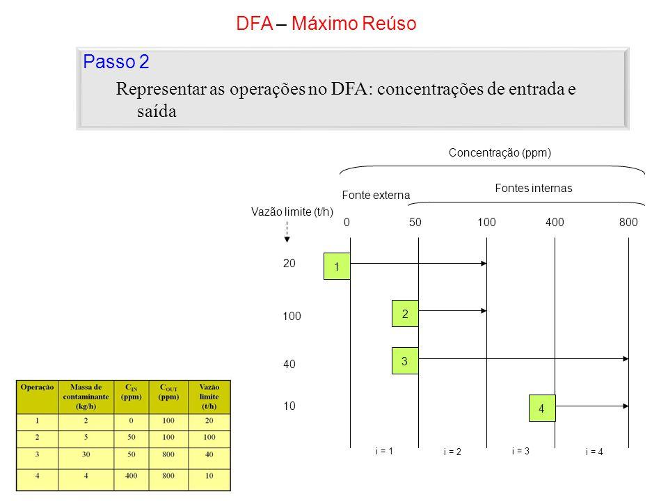Representar as operações no DFA: concentrações de entrada e saída