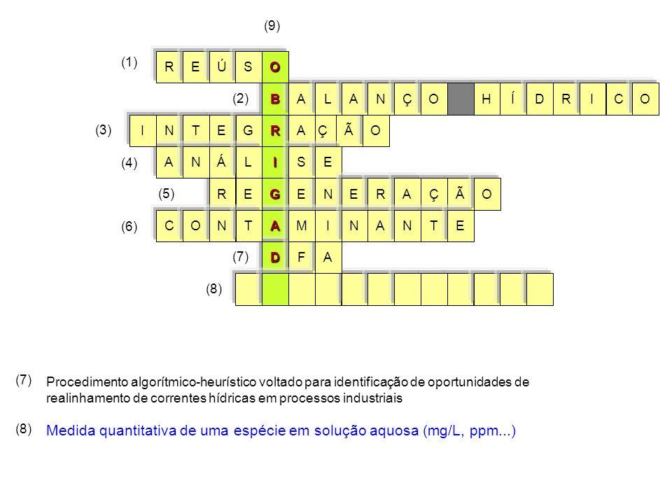 Medida quantitativa de uma espécie em solução aquosa (mg/L, ppm...)