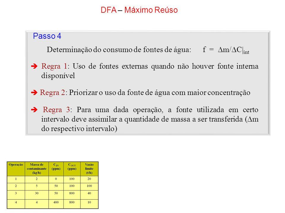 Determinação do consumo de fontes de água: f = m/Cint