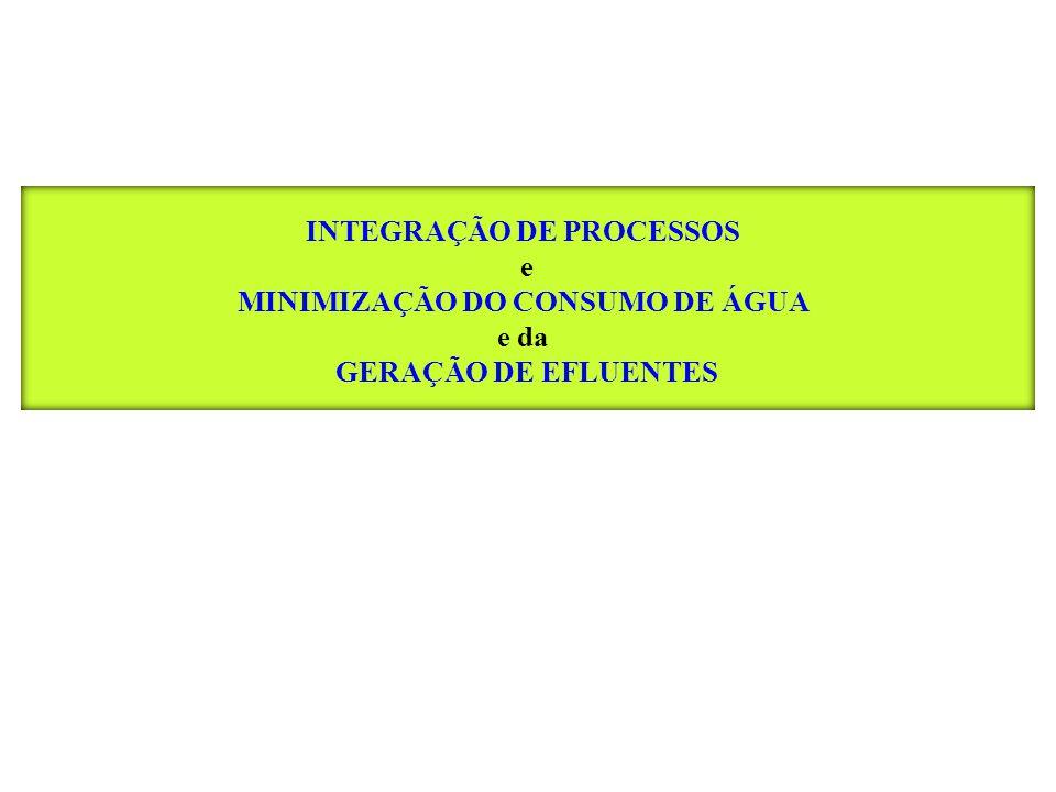 INTEGRAÇÃO DE PROCESSOS MINIMIZAÇÃO DO CONSUMO DE ÁGUA