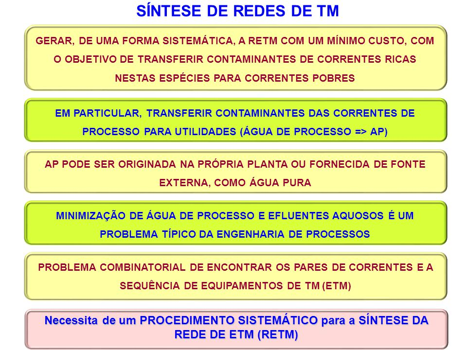 SÍNTESE DE REDES DE TM