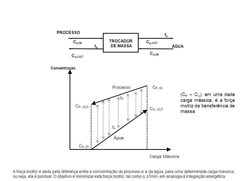 TROCADOR DE MASSA. PROCESSO. ÁGUA. fp. fA. Cp,OUT. Cp,IN. CA,IN. CA,OUT. Concentração. Processo.