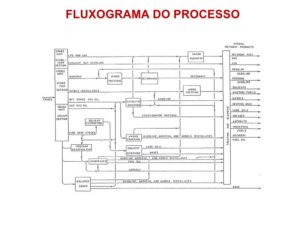FLUXOGRAMA DO PROCESSO
