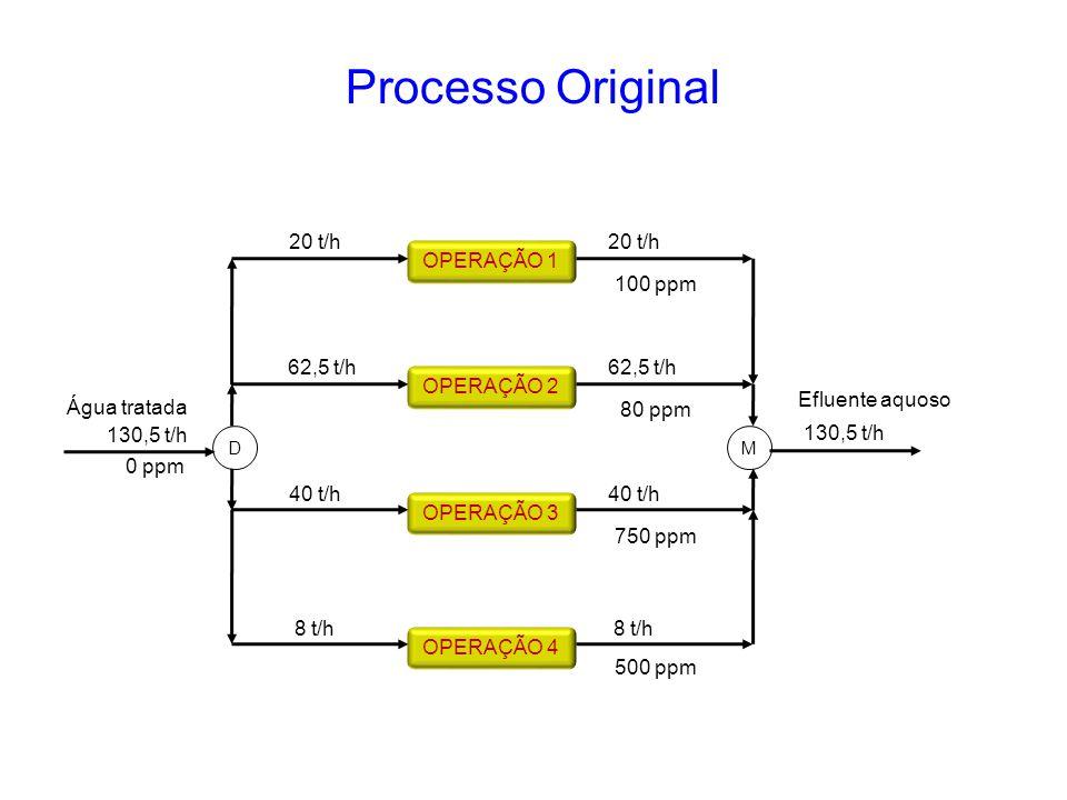 Processo Original 20 t/h 20 t/h OPERAÇÃO 1 100 ppm 62,5 t/h 62,5 t/h