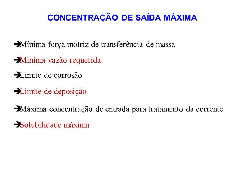 CONCENTRAÇÃO DE SAÍDA MÁXIMA