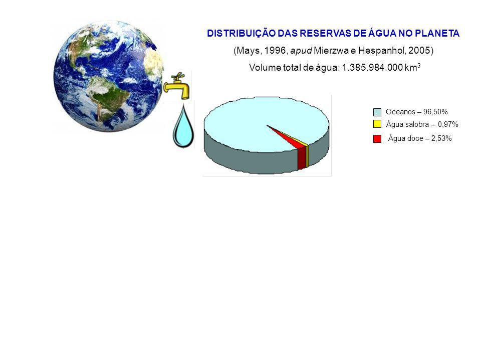 DISTRIBUIÇÃO DAS RESERVAS DE ÁGUA NO PLANETA