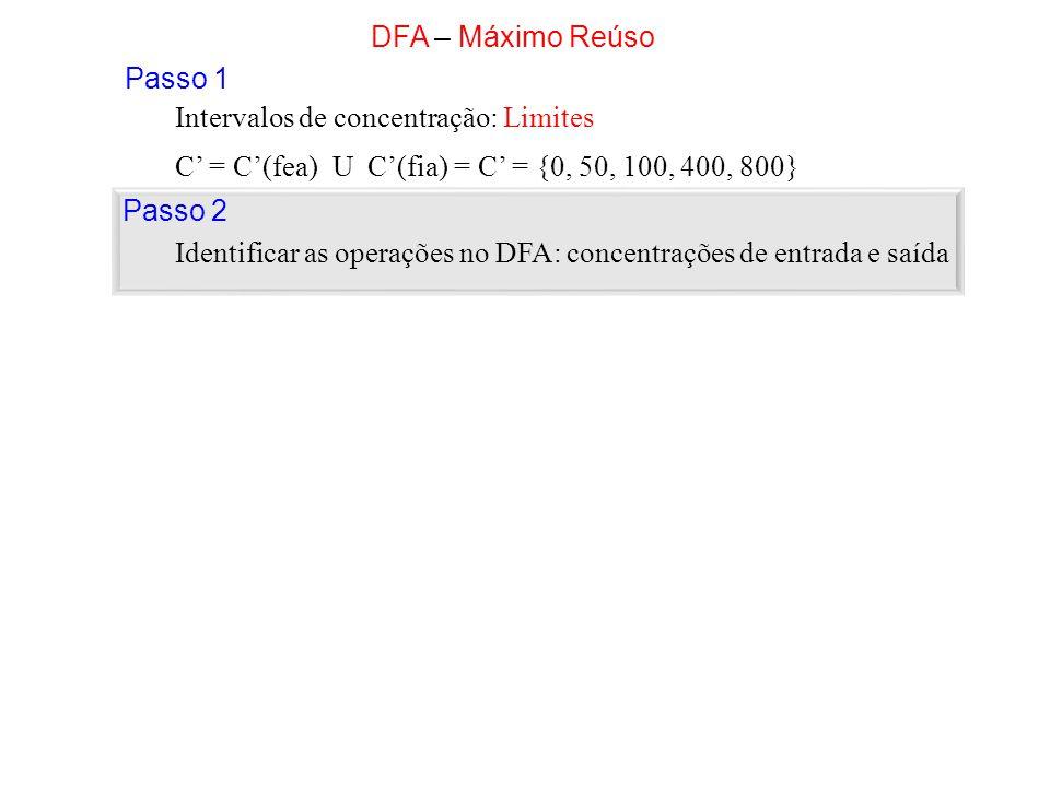 DFA – Máximo Reúso Passo 1. Intervalos de concentração: Limites. C' = C'(fea) U C'(fia) = C' = {0, 50, 100, 400, 800}