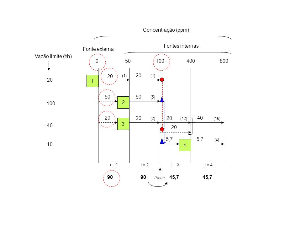 Concentração (ppm) Fontes internas Fonte externa Vazão limite (t/h) 50