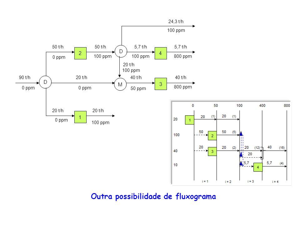 Outra possibilidade de fluxograma