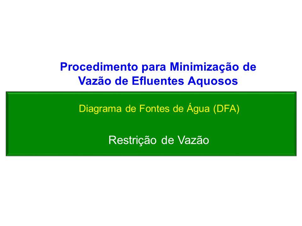 Procedimento para Minimização de Vazão de Efluentes Aquosos
