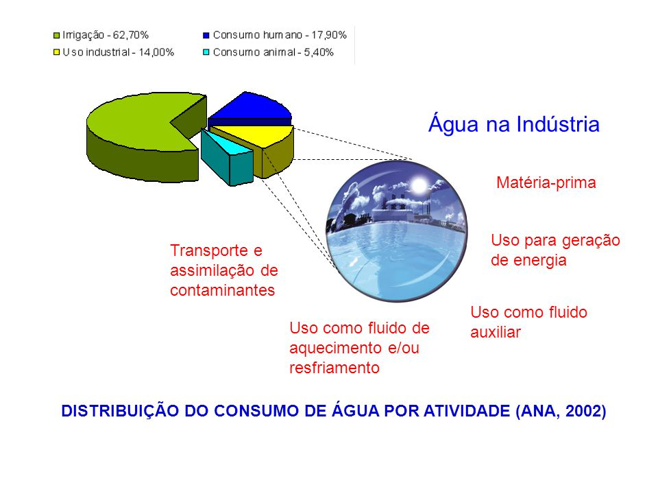 Água na Indústria Matéria-prima Uso para geração de energia