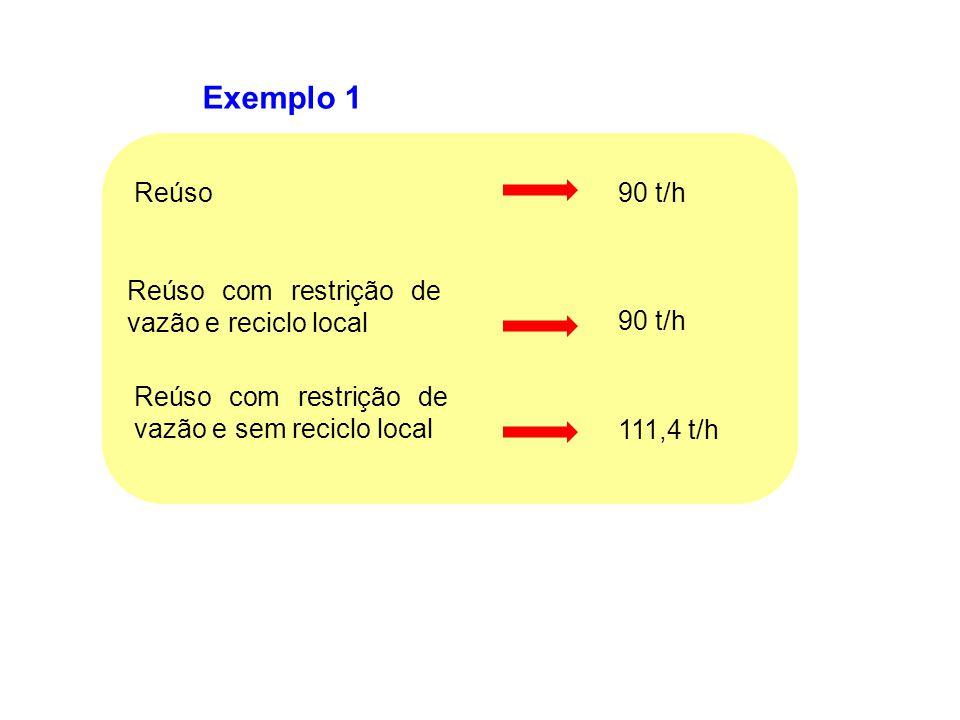 Exemplo 1 Reúso 90 t/h Reúso com restrição de vazão e reciclo local