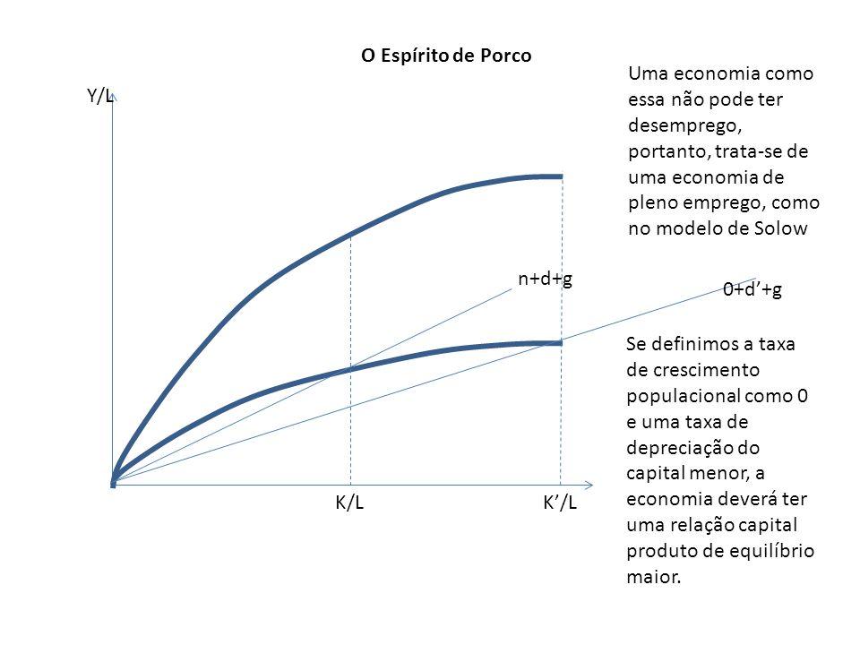 O Espírito de Porco Uma economia como essa não pode ter desemprego, portanto, trata-se de uma economia de pleno emprego, como no modelo de Solow.
