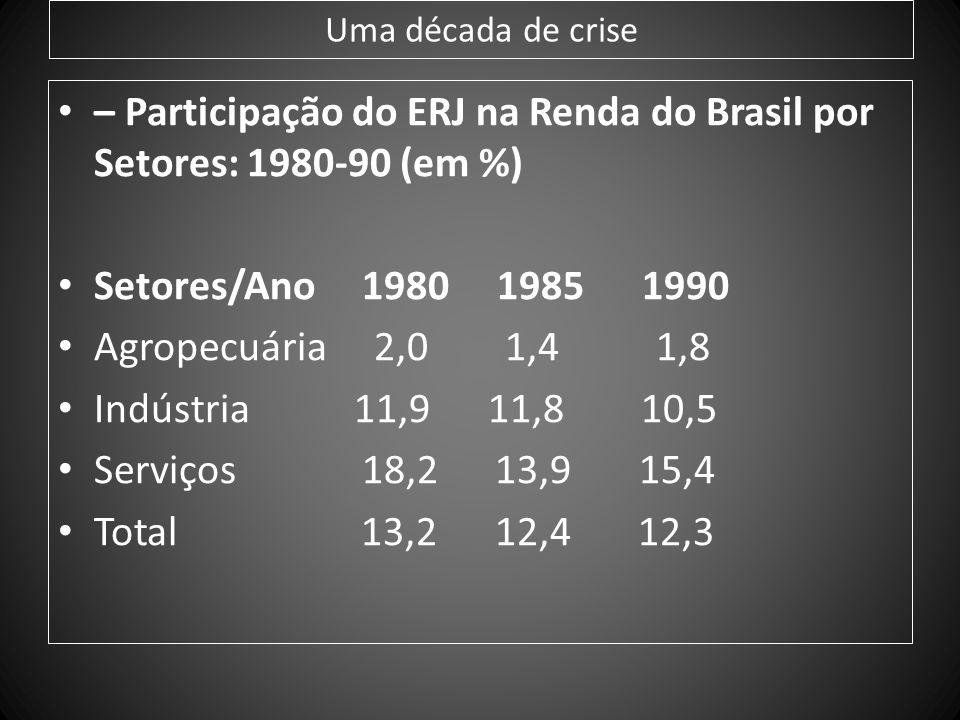 – Participação do ERJ na Renda do Brasil por Setores: 1980-90 (em %)