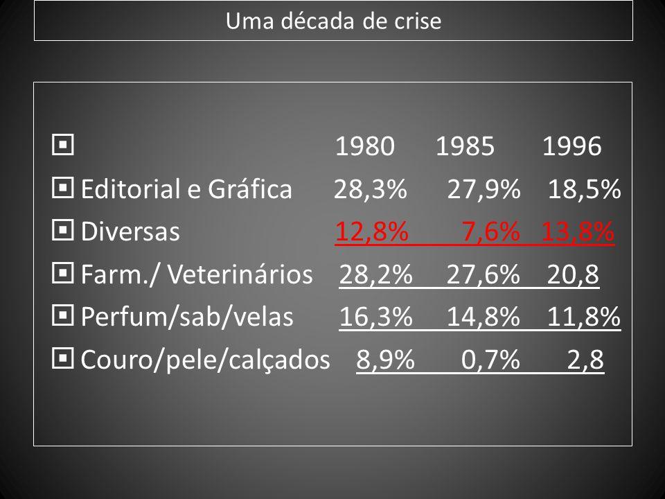 Editorial e Gráfica 28,3% 27,9% 18,5% Diversas 12,8% 7,6% 13,8%
