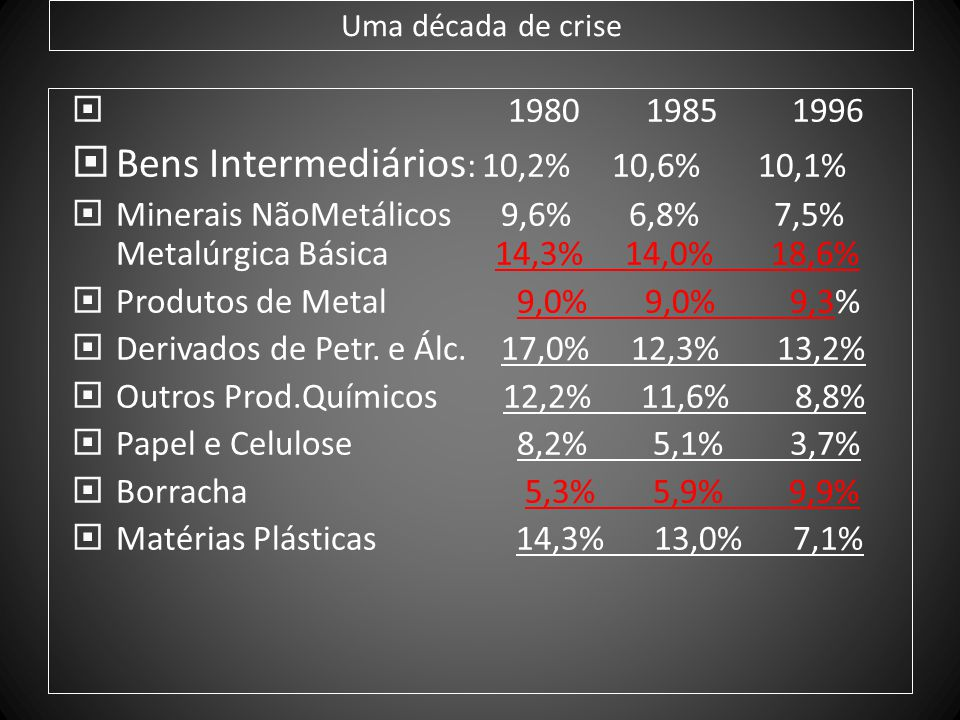 Bens Intermediários: 10,2% 10,6% 10,1%