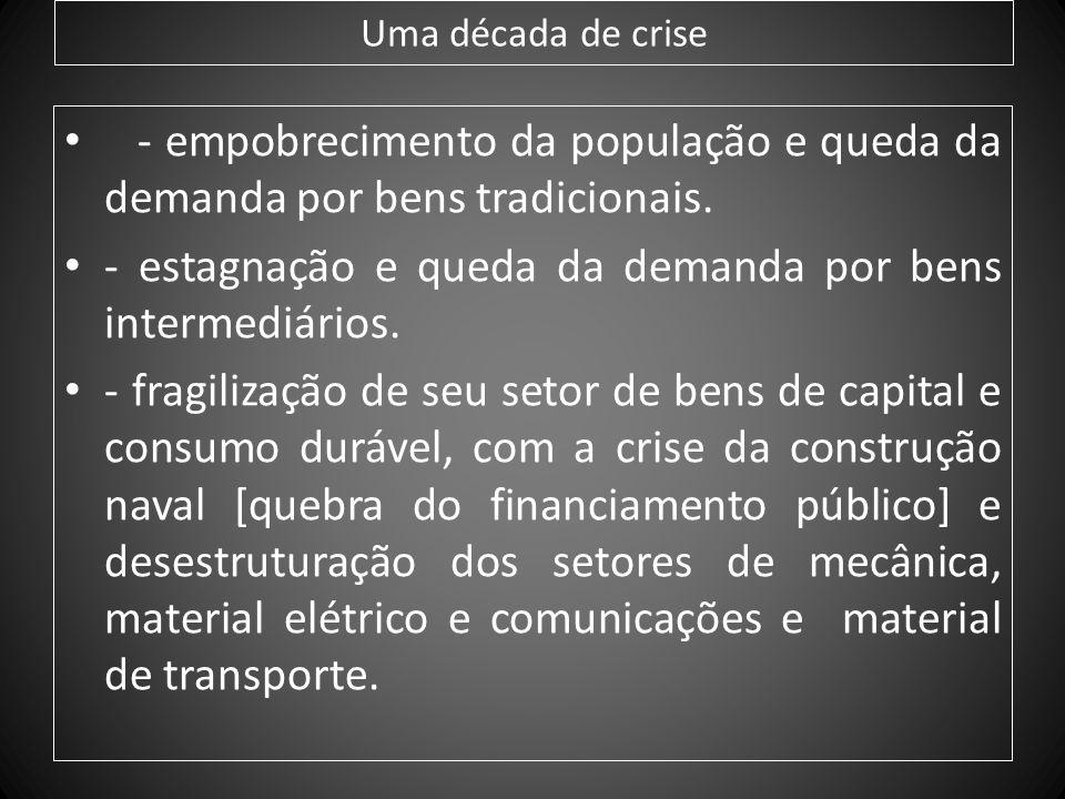 - estagnação e queda da demanda por bens intermediários.