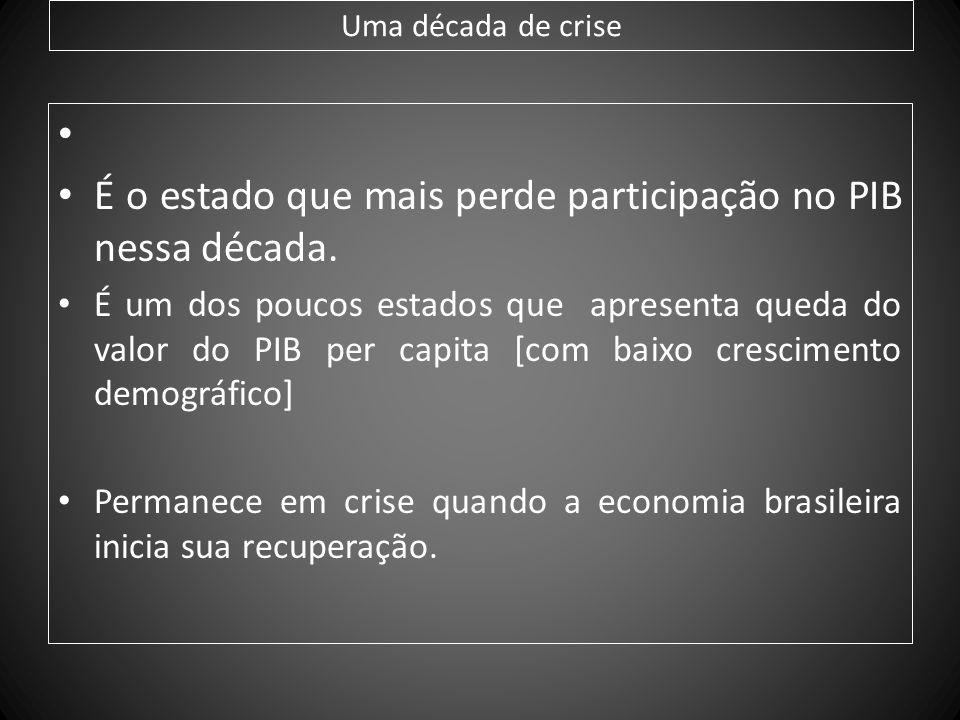 É o estado que mais perde participação no PIB nessa década.