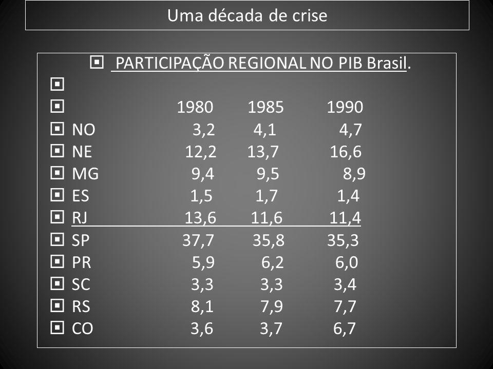 PARTICIPAÇÃO REGIONAL NO PIB Brasil.
