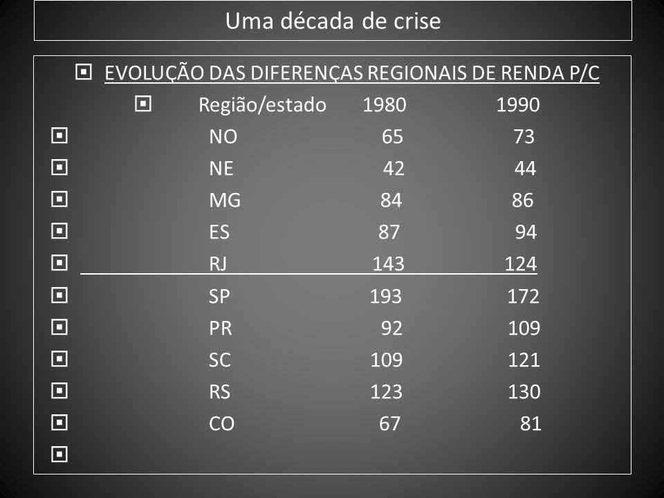 EVOLUÇÃO DAS DIFERENÇAS REGIONAIS DE RENDA P/C