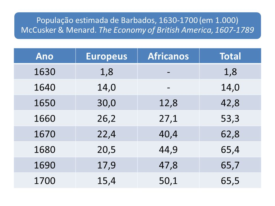 Ano Europeus Africanos Total