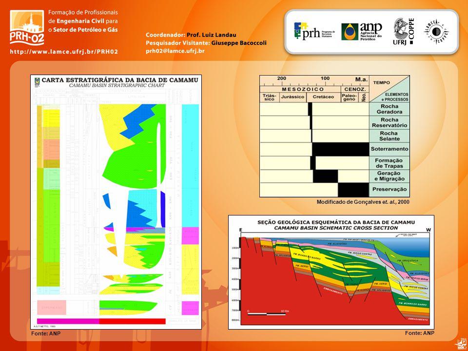 Fonte: ANP Modificado de Gonçalves et. al., 2000 Fonte: ANP