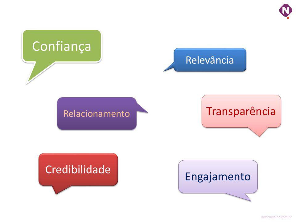 Confiança Transparência Credibilidade Engajamento Relevância