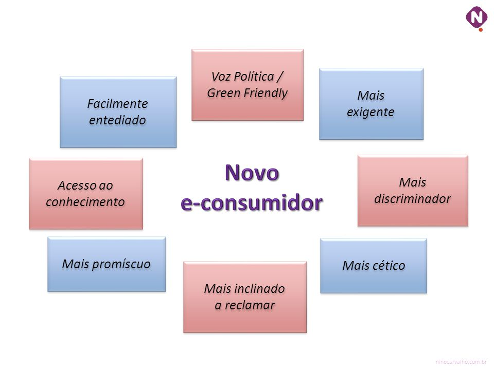 Novo e-consumidor Voz Política / Green Friendly Mais exigente