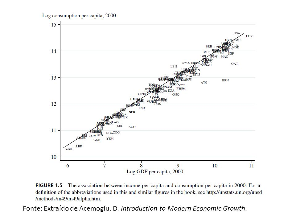 Fonte: Extraído de Acemoglu, D. Introduction to Modern Economic Growth.