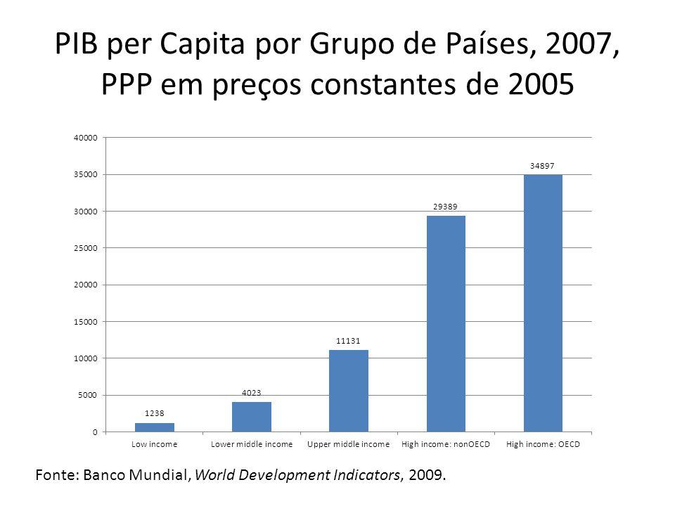 PIB per Capita por Grupo de Países, 2007, PPP em preços constantes de 2005