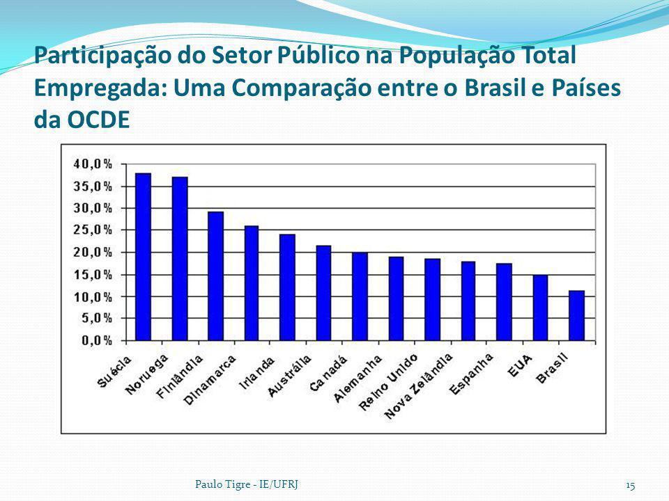 Participação do Setor Público na População Total Empregada: Uma Comparação entre o Brasil e Países da OCDE