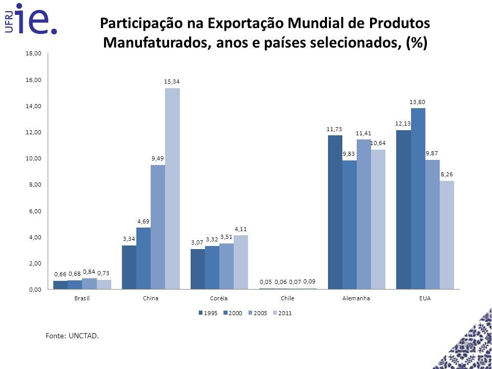 Participação na Exportação Mundial de Produtos Manufaturados, anos e países selecionados, (%)