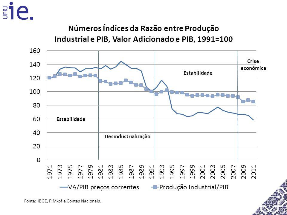 Crise econômica Estabilidade Desindustrialização