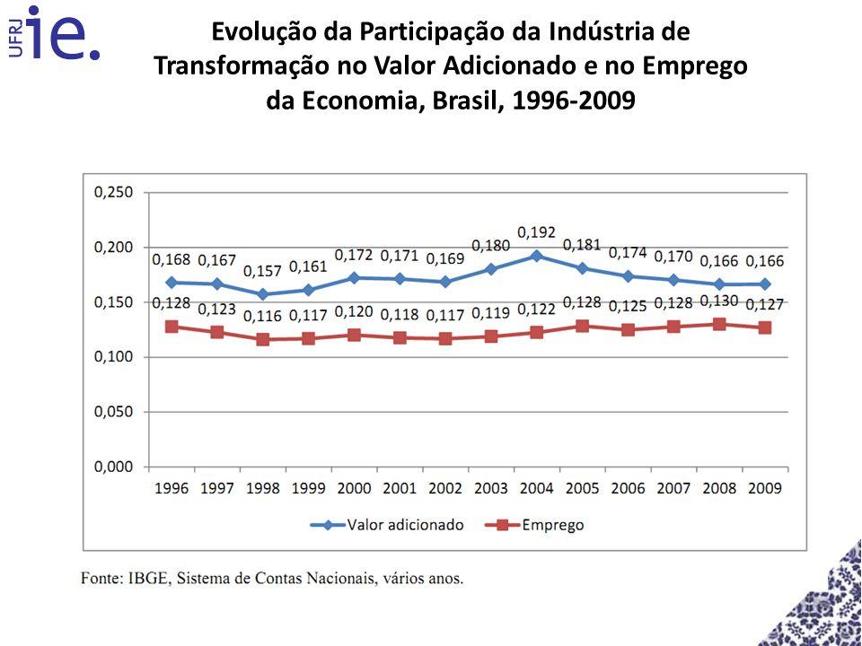 Evolução da Participação da Indústria de Transformação no Valor Adicionado e no Emprego da Economia, Brasil, 1996-2009