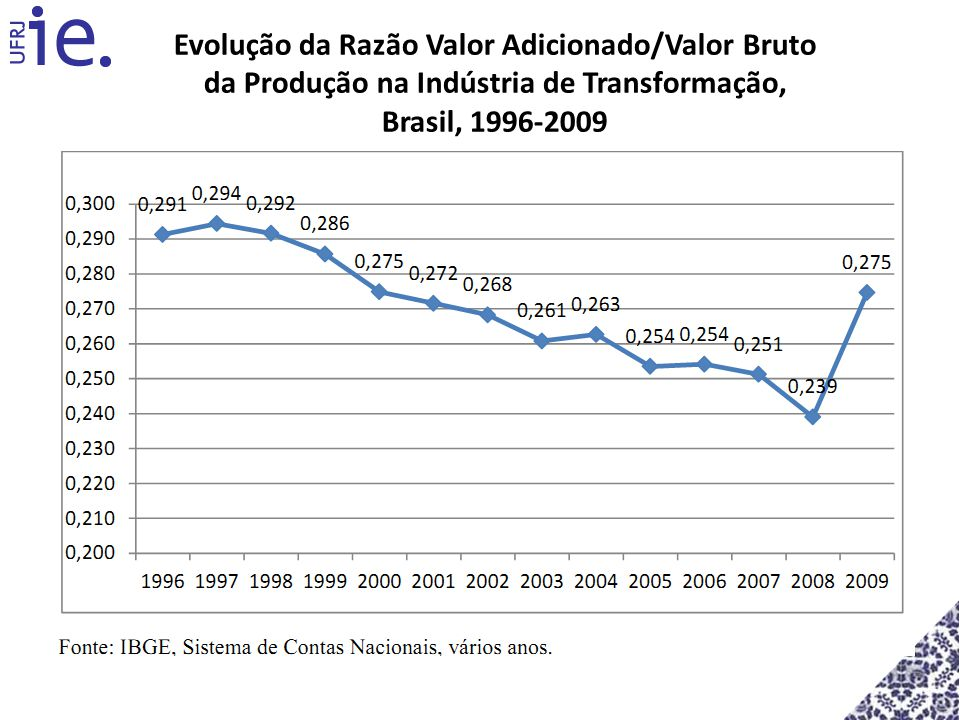 Evolução da Razão Valor Adicionado/Valor Bruto da Produção na Indústria de Transformação, Brasil, 1996-2009