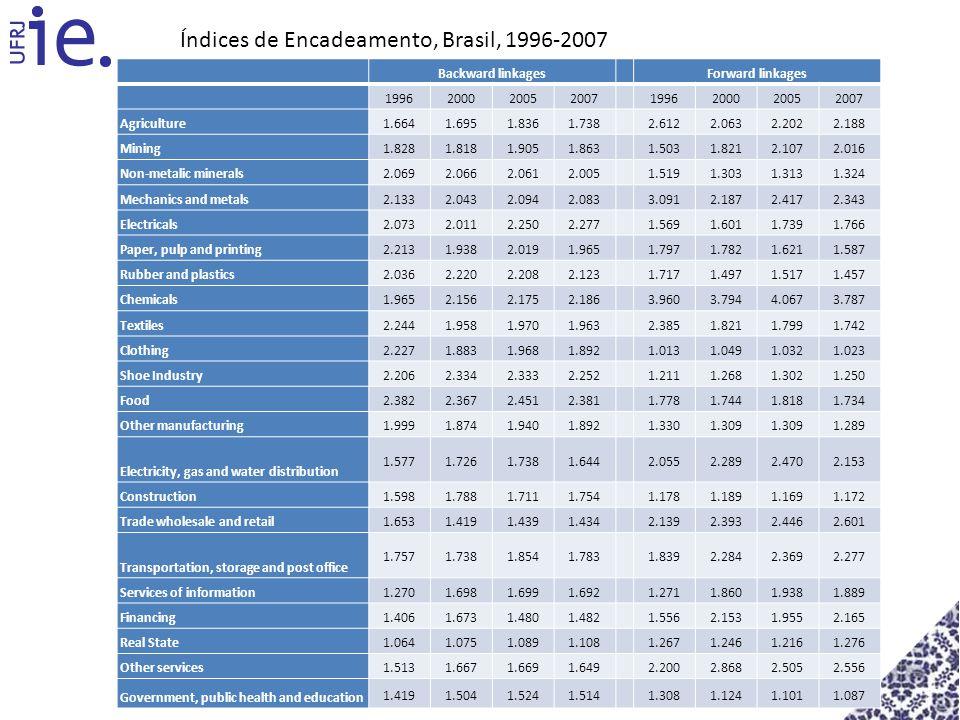 Índices de Encadeamento, Brasil, 1996-2007