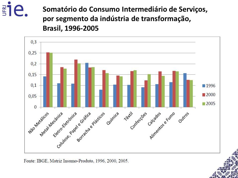 Somatório do Consumo Intermediário de Serviços, por segmento da indústria de transformação, Brasil, 1996-2005