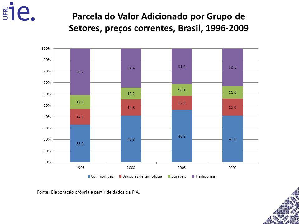 Parcela do Valor Adicionado por Grupo de Setores, preços correntes, Brasil, 1996-2009
