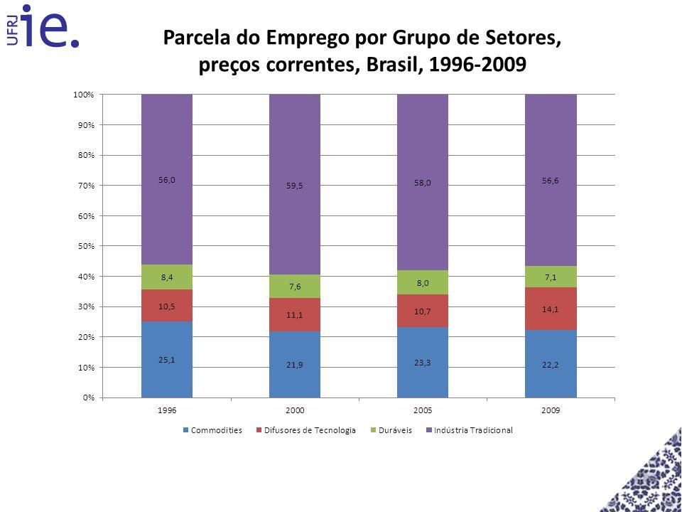 Parcela do Emprego por Grupo de Setores, preços correntes, Brasil, 1996-2009