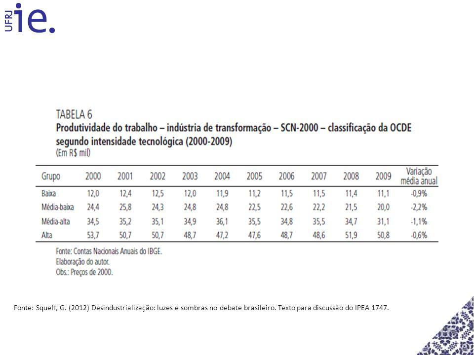 Fonte: Squeff, G. (2012) Desindustrialização: luzes e sombras no debate brasileiro.