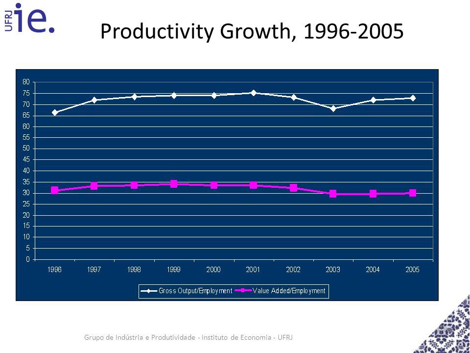 Grupo de Indústria e Produtividade - Instituto de Economia - UFRJ