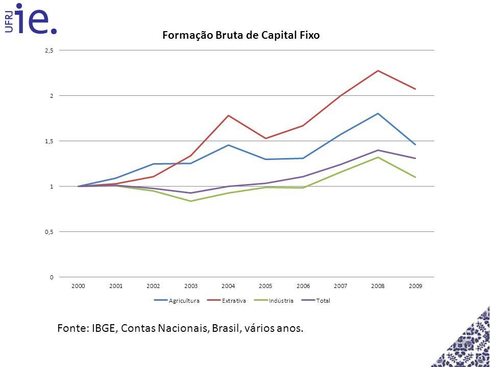 Fonte: IBGE, Contas Nacionais, Brasil, vários anos.