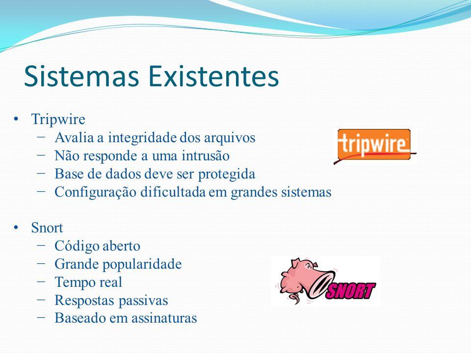 Sistemas Existentes Tripwire Avalia a integridade dos arquivos