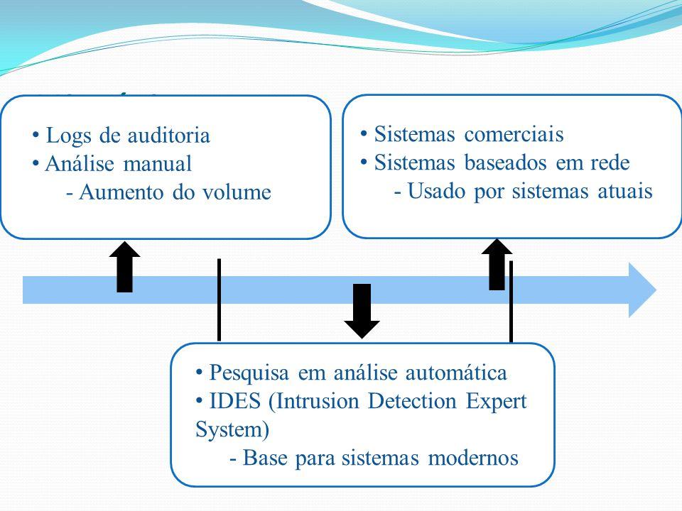 História Logs de auditoria Sistemas comerciais Análise manual