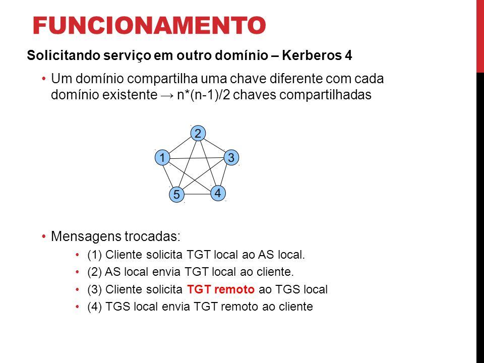 funcionamento Solicitando serviço em outro domínio – Kerberos 4