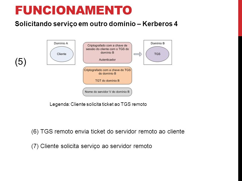 funcionamento (5) Solicitando serviço em outro domínio – Kerberos 4