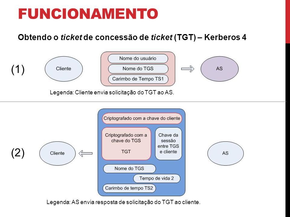 funcionamento Obtendo o ticket de concessão de ticket (TGT) – Kerberos 4. (1) Legenda: Cliente envia solicitação do TGT ao AS.